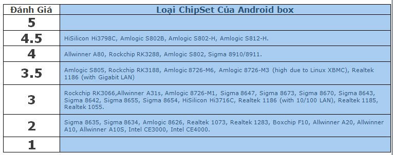 Bảng đánh giá tốc độ chipset cho Android TV Box