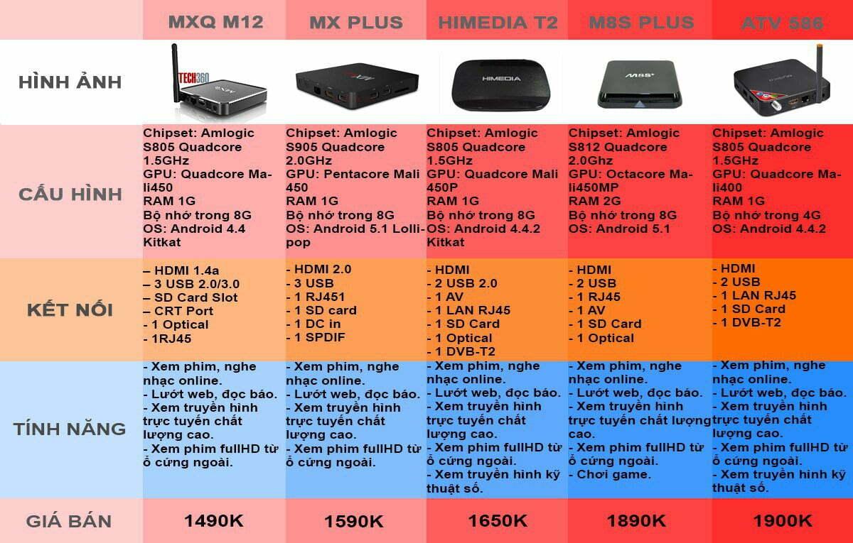 So sánh 5 mẫu Android TV Box giá rẻ dưới 2 triệu đồng