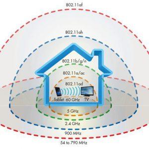 Thông số Wifi trên các sản phẩm Android TV Box có ý nghĩa gì?
