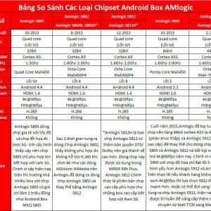 Tìm hiểu chipset Amlogic S905 và S912 dành cho Android TV Box